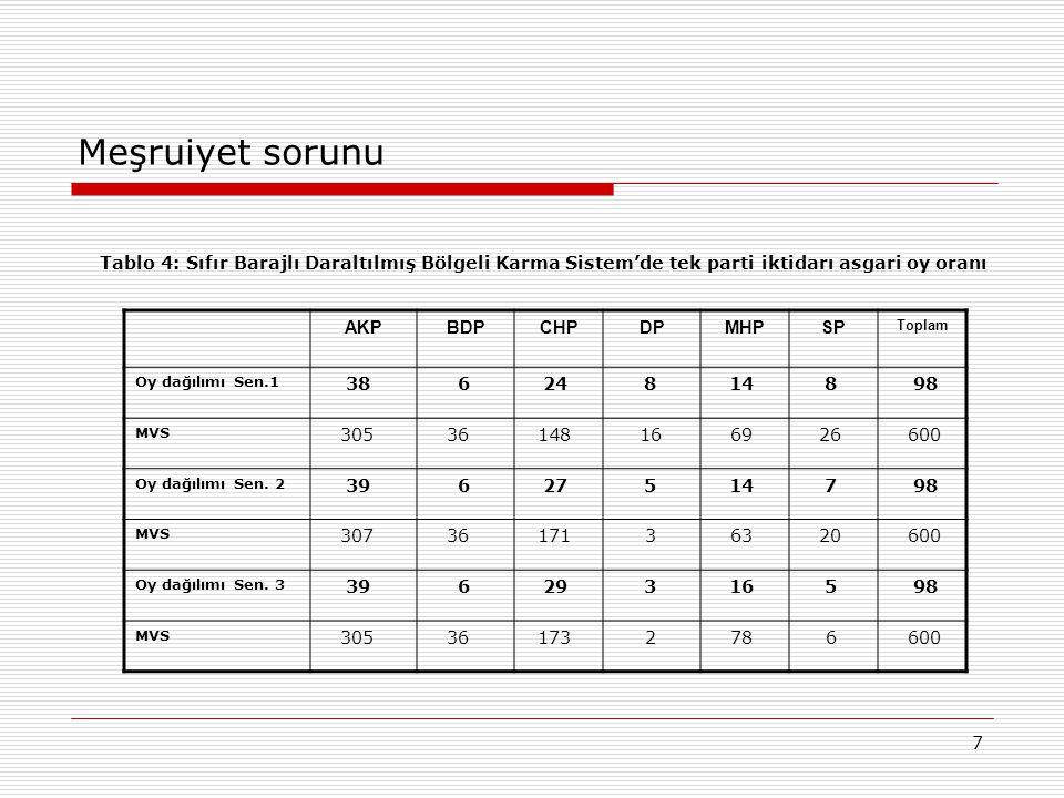 7 Meşruiyet sorunu Tablo 4: Sıfır Barajlı Daraltılmış Bölgeli Karma Sistem'de tek parti iktidarı asgari oy oranı AKPBDPCHPDPMHPSP Toplam Oy dağılımı S