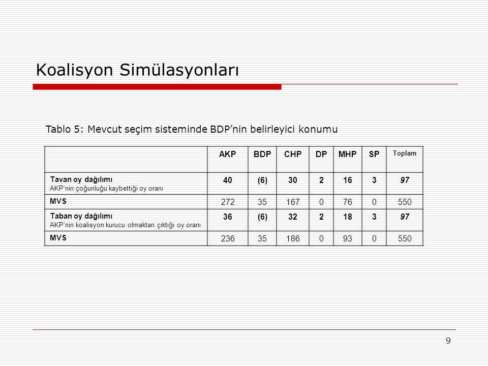 9 Koalisyon Simülasyonları AKPBDPCHPDPMHPSP Toplam Tavan oy dağılımı AKP'nin çoğunluğu kaybettiği oy oranı 40(6)30216397 MVS 272351670760550 Taban oy dağılımı AKP'nin koalisyon kurucu olmaktan çıktığı oy oranı 36(6)32218397 MVS 236351860930550 Tablo 5: Mevcut seçim sisteminde BDP'nin belirleyici konumu