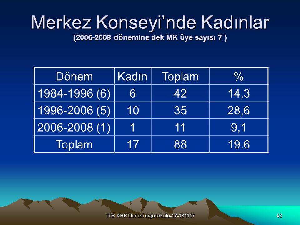 TTB KHK Denizli örgüt okulu-17-18110743 Merkez Konseyi'nde Kadınlar (2006-2008 dönemine dek MK üye sayısı 7 ) DönemKadınToplam% 1984-1996 (6)64214,3 1