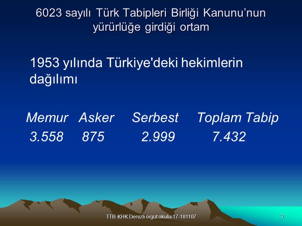 TTB KHK Denizli örgüt okulu-17-1811078 6023 sayılı Türk Tabipleri Birliği Kanunu'nun yürürlüğe girdiği ortam 22 uzmanlık dalı Toplam 3722 uzman hekim 1038 i dahiliye, * 526 sı hariciye, 403 ü nisaiye, * 294 ü çocuk uzmanı