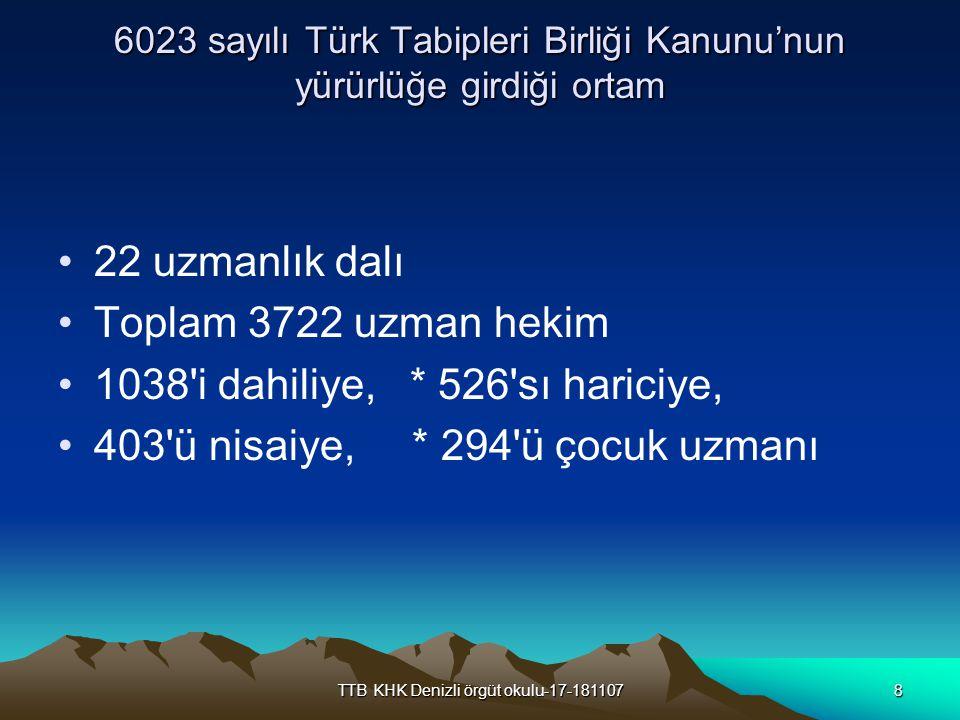 TTB KHK Denizli örgüt okulu-17-1811078 6023 sayılı Türk Tabipleri Birliği Kanunu'nun yürürlüğe girdiği ortam 22 uzmanlık dalı Toplam 3722 uzman hekim