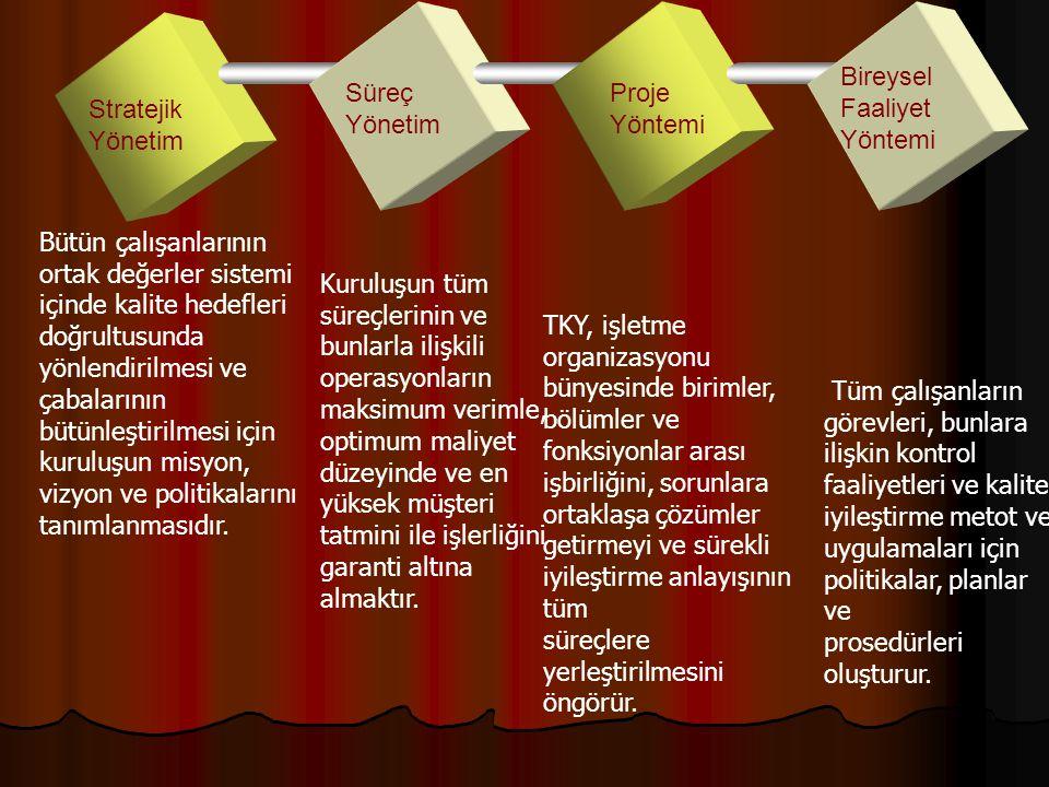 Kalite yönetimi sisteminin dört yönetim işlevi vardır.Bunlar; Süreç Yönetim Proje Yönetimi Stratejik Yönetim Bireysel Faaliyet Yöntemi