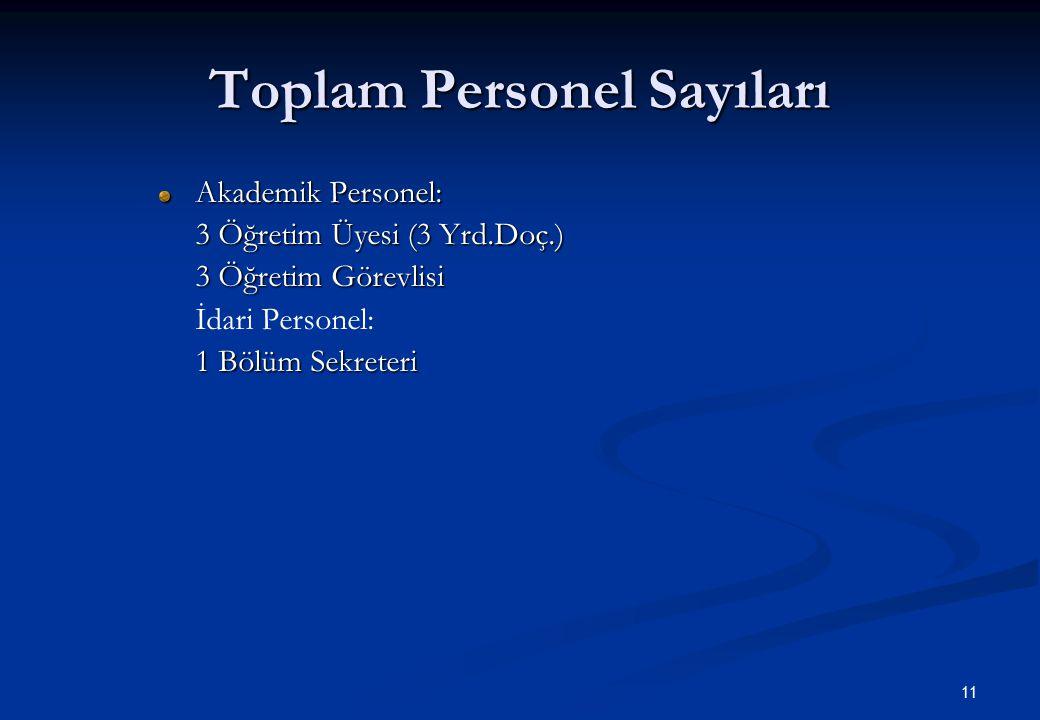 11 Toplam Personel Sayıları Akademik Personel: 3 Öğretim Üyesi (3 Yrd.Doç.) 3 Öğretim Görevlisi İdari Personel: 1 Bölüm Sekreteri
