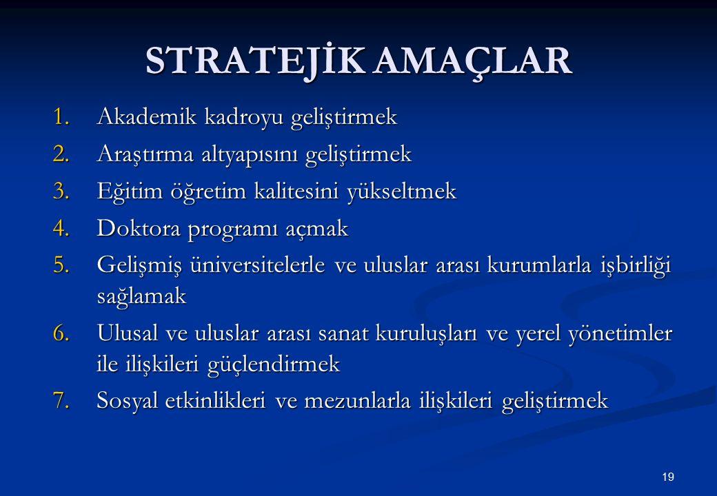 19 STRATEJİK AMAÇLAR 1.Akademik kadroyu geliştirmek 2.Araştırma altyapısını geliştirmek 3.Eğitim öğretim kalitesini yükseltmek 4.Doktora programı açma