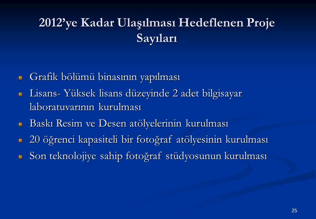 25 2012'ye Kadar Ulaşılması Hedeflenen Proje Sayıları Grafik bölümü binasının yapılması Lisans- Yüksek lisans düzeyinde 2 adet bilgisayar laboratuvarı