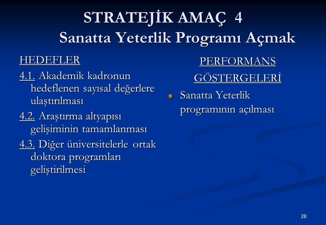 28 STRATEJİK AMAÇ 4 Sanatta Yeterlik Programı Açmak HEDEFLER 4.1. Akademik kadronun hedeflenen sayısal değerlere ulaştırılması 4.2. Araştırma altyapıs