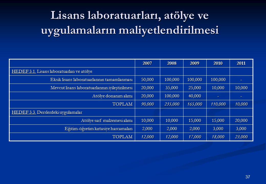 37 Lisans laboratuarları, atölye ve uygulamaların maliyetlendirilmesi 20072008200920102011 HEDEF 3.1. Lisans laboratuarları ve atölye Eksik lisans lab