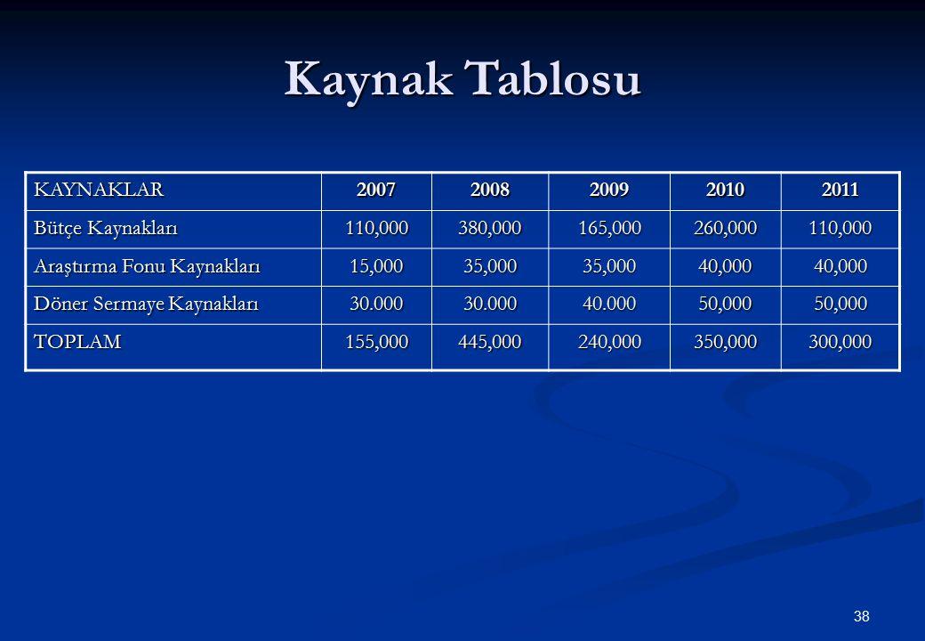 38 Kaynak Tablosu KAYNAKLAR20072008200920102011 Bütçe Kaynakları 110,000380,000165,000260,000110,000 Araştırma Fonu Kaynakları 15,00035,00035,00040,00