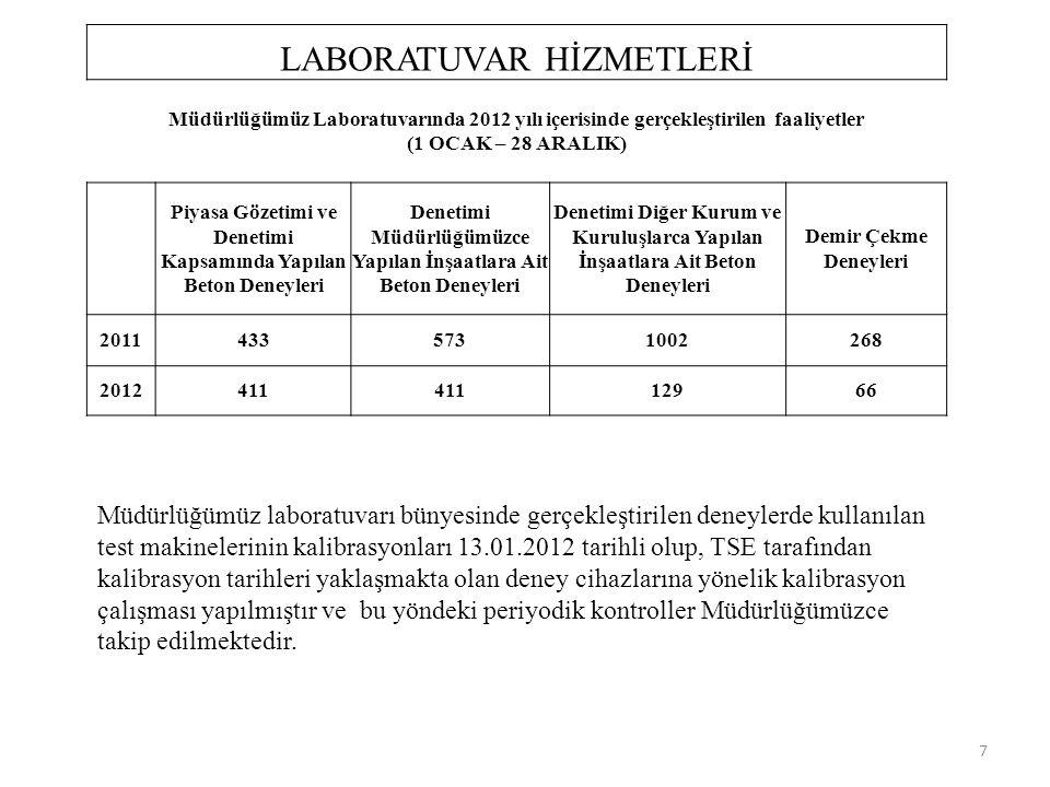 LABORATUVAR HİZMETLERİ Müdürlüğümüz Laboratuvarında 2012 yılı içerisinde gerçekleştirilen faaliyetler (1 OCAK – 28 ARALIK) Piyasa Gözetimi ve Denetimi