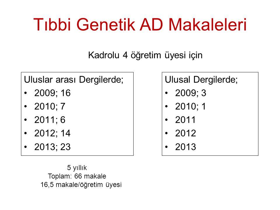 Tıbbi Genetik AD Makaleleri Uluslar arası Dergilerde; 2009; 16 2010; 7 2011; 6 2012; 14 2013; 23 Ulusal Dergilerde; 2009; 3 2010; 1 2011 2012 2013 Kad