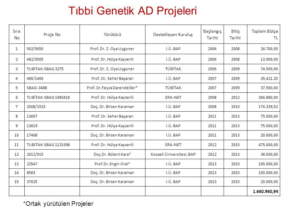 Tıbbi Genetik AD Projeleri *Ortak yürütülen Projeler Sıra No Proje NoYürütücüDestekleyen Kuruluş Başlangıç Tarihi Bitiş Tarihi Toplam Bütçe TL 1502/50