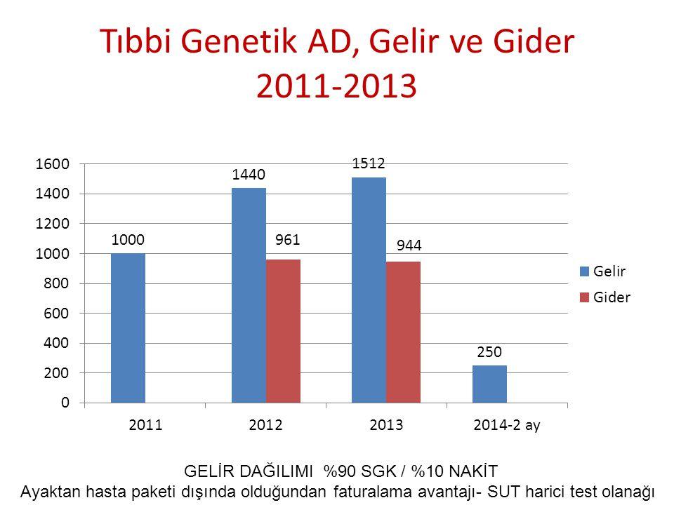 Tıbbi Genetik AD, Gelir ve Gider 2011-2013 GELİR DAĞILIMI %90 SGK / %10 NAKİT Ayaktan hasta paketi dışında olduğundan faturalama avantajı- SUT harici