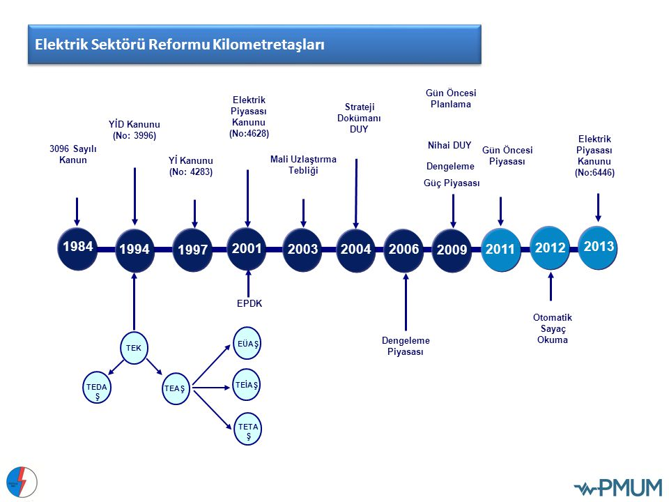 Dengeleme Piyasası Aylık 3 Zamanlı Uzlaştırma 1 Ağustos 2006'da nakdi uygulamanın başlaması Aylık 3 zamanlı uzlaştırma 1 Aralık 2009'da gün öncesi planlama, dengeleme güç piyasası ve saatlik uzlaştırmanın başlaması 1 Aralık 2011'de gün öncesi planlama yerine gün öncesi piyasasının işlerlik kazanması Bankalar üzerinden teminat ve avans ödeme mekanizmasının başlaması Mevcut durumda, gün öncesi ticareti ve dengeleme faaliyetleri, gün öncesi piyasası üzerinden gerçekleştirilmektedir.