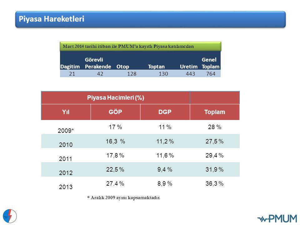 Piyasa Hacimleri (%) YılGÖPDGPToplam 2009* 17 %11 %28 % 2010 16,3 %11,2 %27,5 % 2011 17,8 %11,6 %29,4 % 2012 22,5 %9,4 %31,9 % 2013 27.4 %8,9 %36,3 %