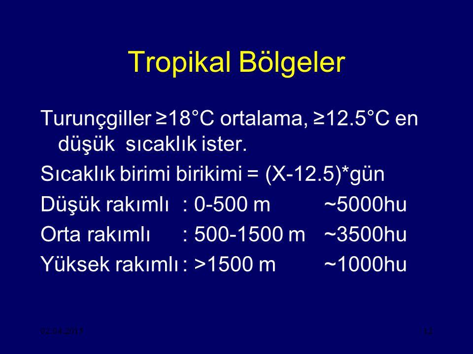 02.04.201512 Tropikal Bölgeler Turunçgiller ≥18°C ortalama, ≥12.5°C en düşük sıcaklık ister.