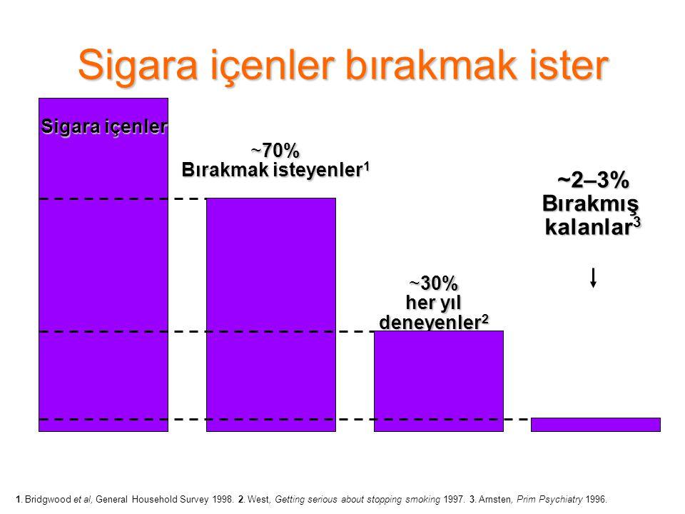Sigara içenler bırakmak ister Sigara içenler ~2–3%Bırakmış kalanlar 3 ~70% Bırakmak isteyenler 1 ~30% her yıl deneyenler 2 1. Bridgwood et al, General