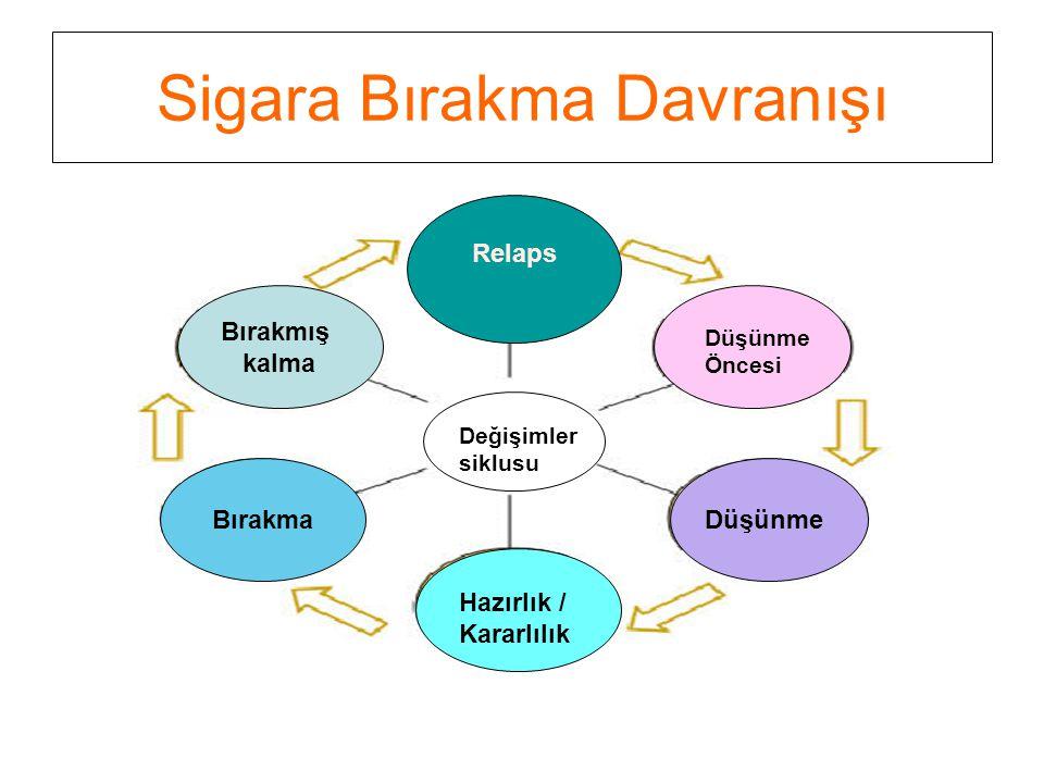 Sigara Bırakma Davranışı Değişimler siklusu Bırakma Bırakmış kalma Relaps Düşünme Öncesi Düşünme Hazırlık / Kararlılık