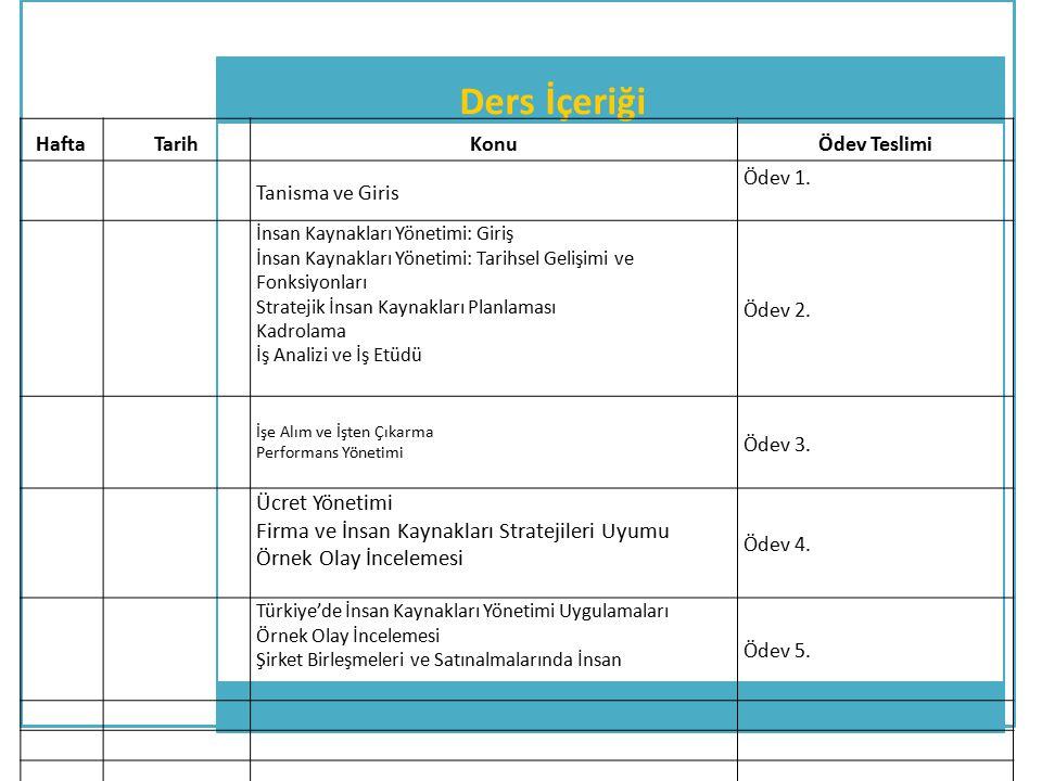 Ders İçeriği HaftaTarihKonuÖdev Teslimi Tanisma ve Giris Ödev 1. İnsan Kaynakları Yönetimi: Giriş İnsan Kaynakları Yönetimi: Tarihsel Gelişimi ve Fonk
