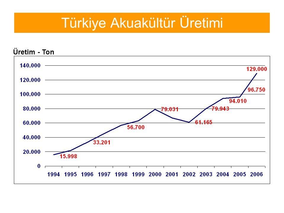 Türkiye Akuakültür Üretimi Üretim - Ton