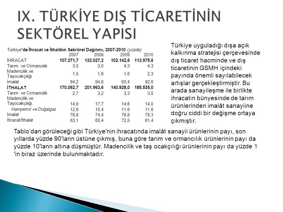 Türkiye'de İhracat ve İthalâtın Sekrörel Dağılımı, 2007-2010 (yüzde) 2007200820092010 İHRACAT107.271,7132.027,2102.142,6113.975,6 Tarım ve Ormancılık3