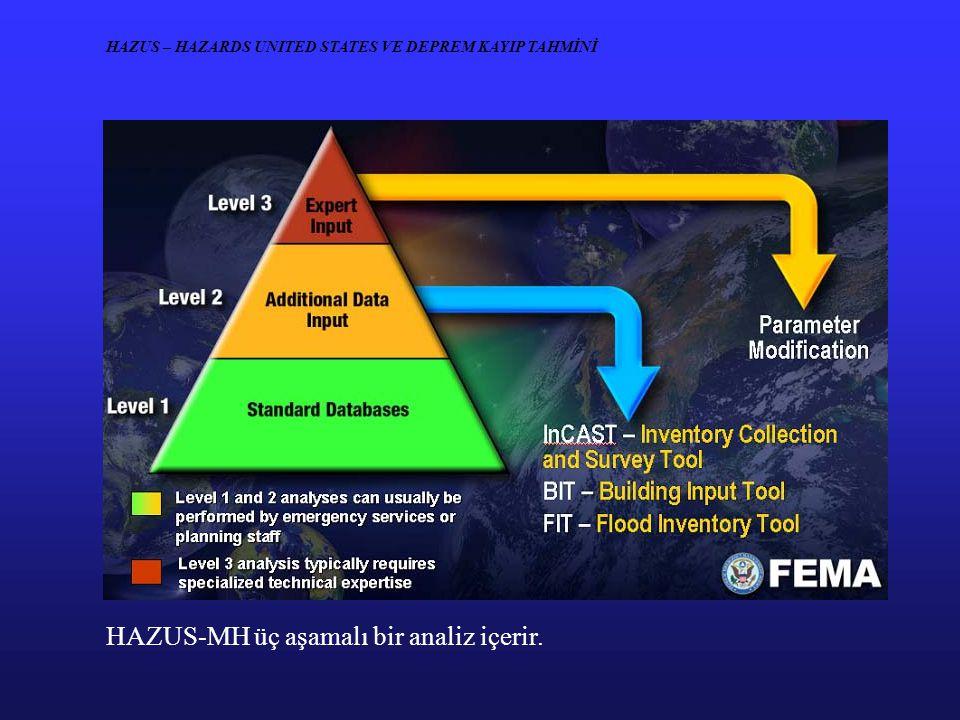 HAZUS-MH üç aşamalı bir analiz içerir. HAZUS – HAZARDS UNITED STATES VE DEPREM KAYIP TAHMİNİ