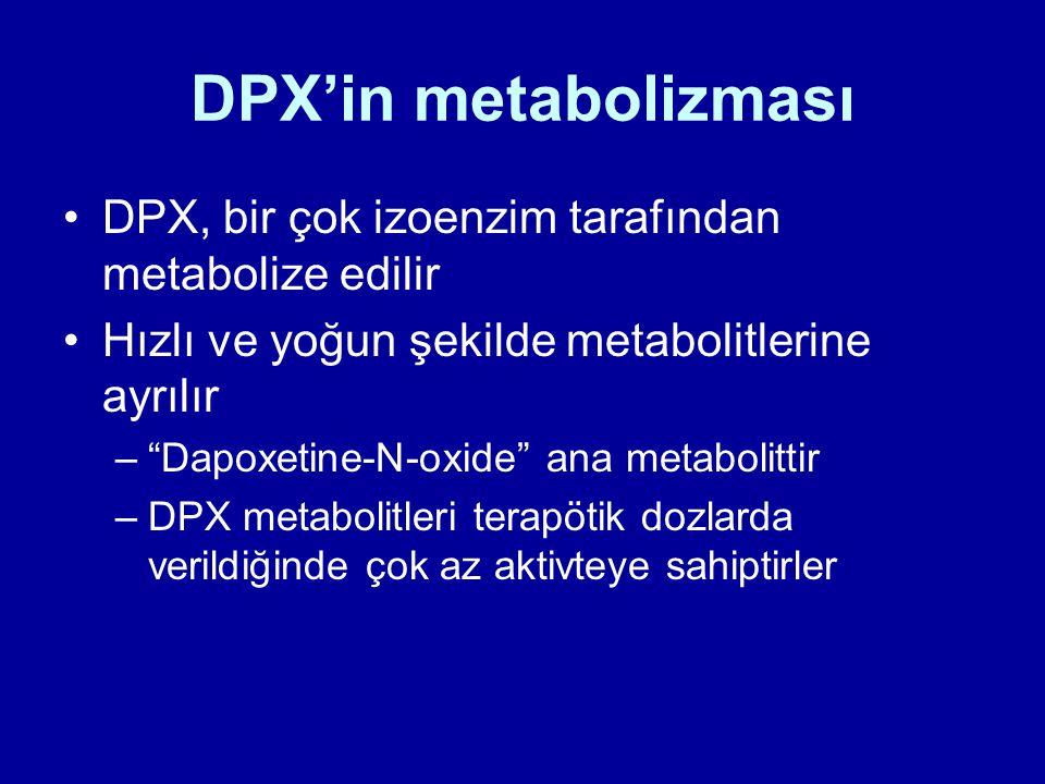 """DPX'in metabolizması DPX, bir çok izoenzim tarafından metabolize edilir Hızlı ve yoğun şekilde metabolitlerine ayrılır –""""Dapoxetine-N-oxide"""" ana metab"""