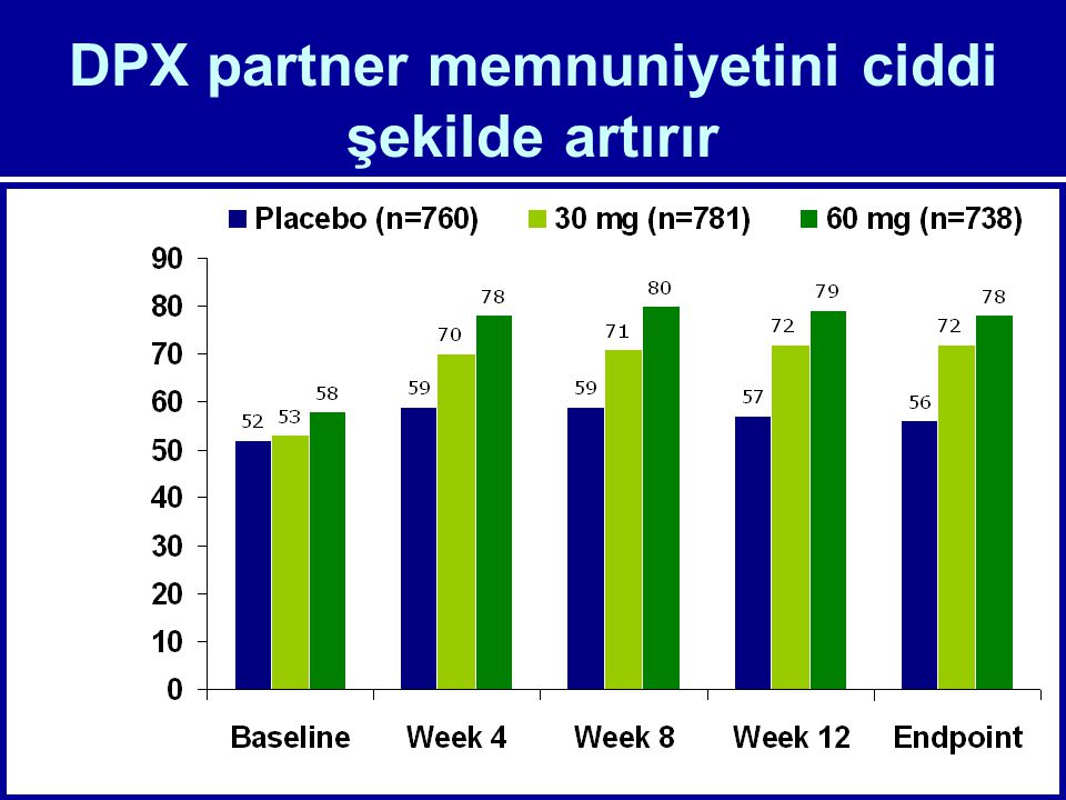 DPX partner memnuniyetini ciddi şekilde artırır Pivotal US Studies -012 and -013 pooled data Pryor et al. Lancet 2006; 368: 929-937 Studies -012 and -