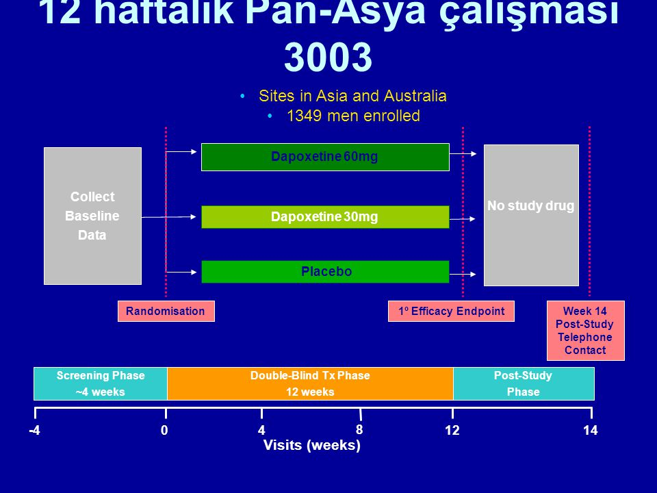12 haftalık Pan-Asya çalışması 3003 Double-Blind Tx Phase 12 weeks Post-Study Phase Screening Phase ~4 weeks Sites in Asia and Australia 1349 men enro