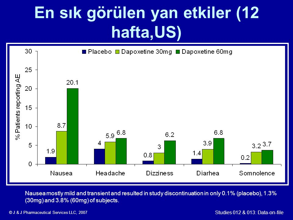 En sık görülen yan etkiler (12 hafta,US) Studies 012 & 013: Data-on-file Nausea mostly mild and transient and resulted in study discontinuation in onl