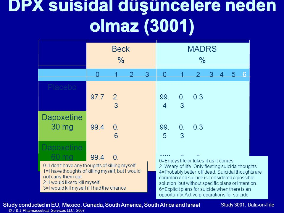 Study 3001: Data-on-File Beck % MADRS % 01230123456 Placebo 97.72.