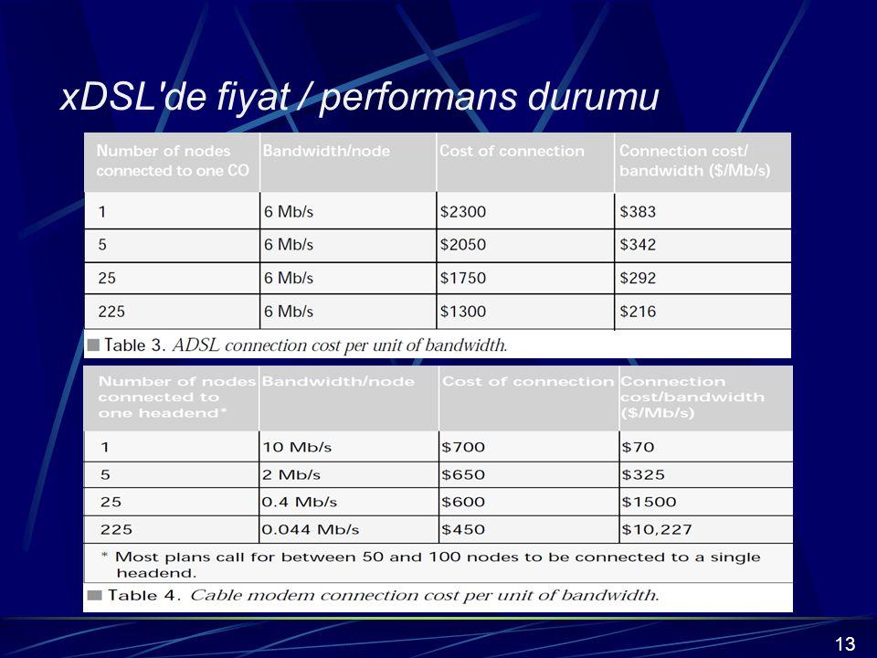 xDSL de fiyat / performans durumu 13