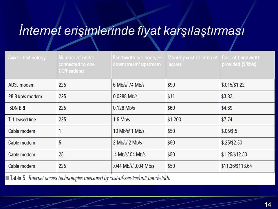İnternet erişimlerinde fiyat karşılaştırması 14