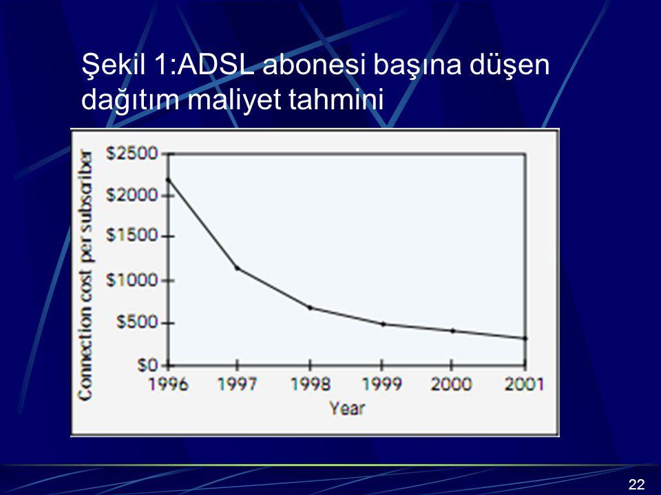 Şekil 1:ADSL abonesi başına düşen dağıtım maliyet tahmini 22