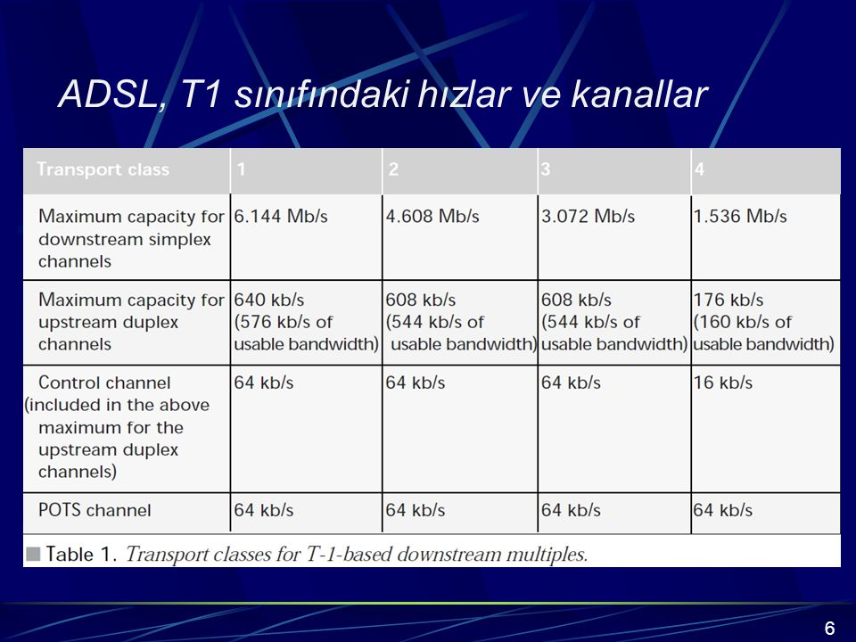 ADSL, T1 sınıfındaki hızlar ve kanallar 6