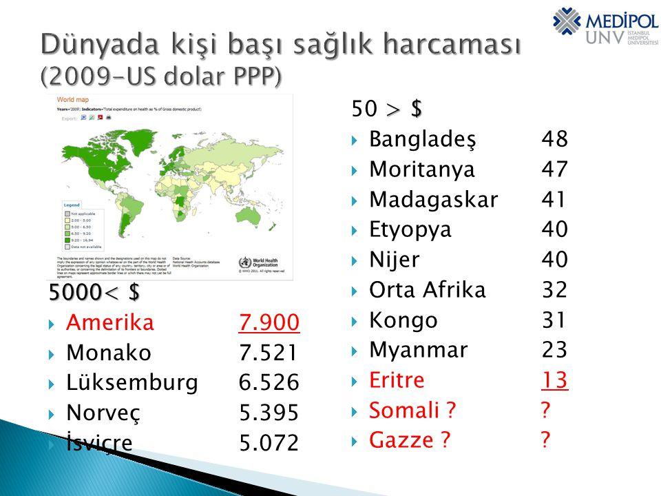 :: 5000< $  Amerika 7.900  Monako 7.521  Lüksemburg 6.526  Norveç 5.395  İsviçre 5.072 > $ 50 > $  Bangladeş 48  Moritanya 47  Madagaskar 41  Etyopya 40  Nijer 40  Orta Afrika 32  Kongo31  Myanmar 23  Eritre 13  Somali ?.