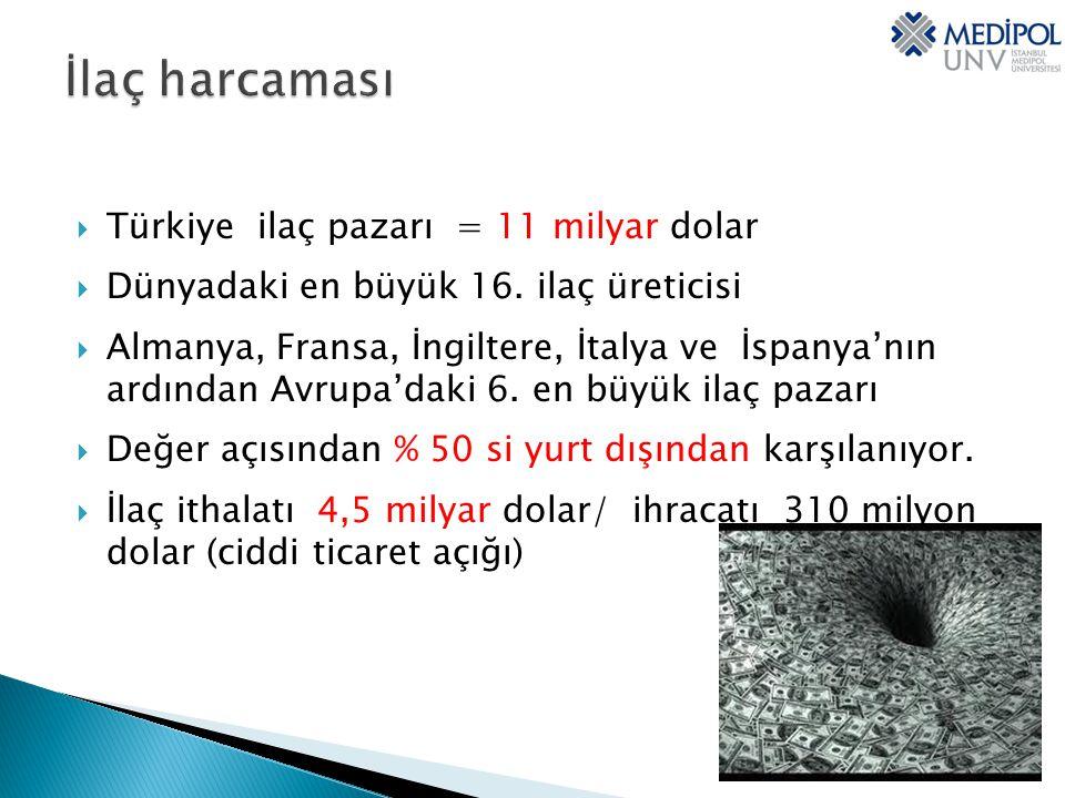  Türkiye ilaç pazarı = 11 milyar dolar  Dünyadaki en büyük 16.