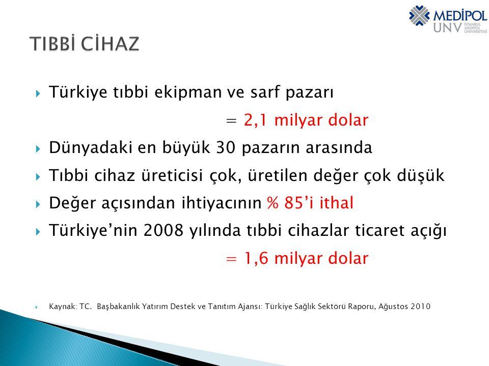  Türkiye tıbbi ekipman ve sarf pazarı = 2,1 milyar dolar  Dünyadaki en büyük 30 pazarın arasında  Tıbbi cihaz üreticisi çok, üretilen değer çok düşük  Değer açısından ihtiyacının % 85'i ithal  Türkiye'nin 2008 yılında tıbbi cihazlar ticaret açığı = 1,6 milyar dolar  Kaynak: TC.