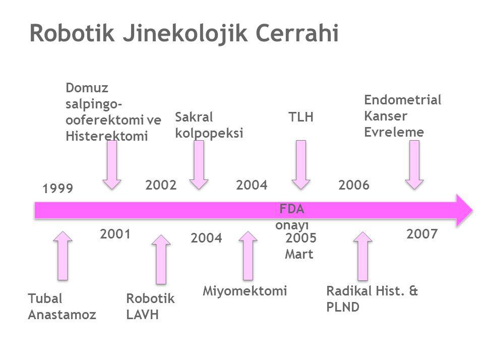 1999 2001 2002 2004 2005 Mart 2006 2007 Tubal Anastamoz Domuz salpingo- ooferektomi ve Histerektomi Robotik LAVH Sakral kolpopeksi Miyomektomi TLH Rad