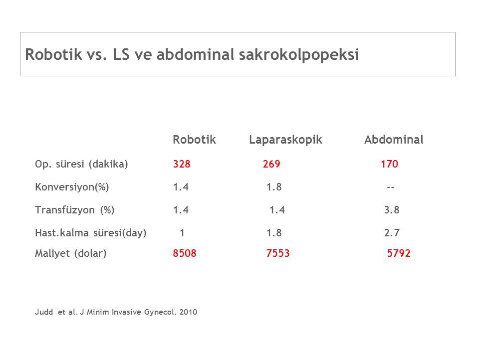 Robotik vs. LS ve abdominal sakrokolpopeksi Robotik LaparaskopikAbdominal Op. süresi (dakika)328 269 170 Konversiyon(%)1.4 1.8 -- Transfüzyon (%)1.4 1