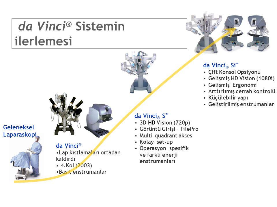 da Vinci ® Sistemin ilerlemesi Geleneksel Laparaskopi da Vinci ® Si ™ Çift Konsol Opsiyonu Gelişmiş HD Vision (1080i) Gelişmiş Ergonomi Arttırlımış ce