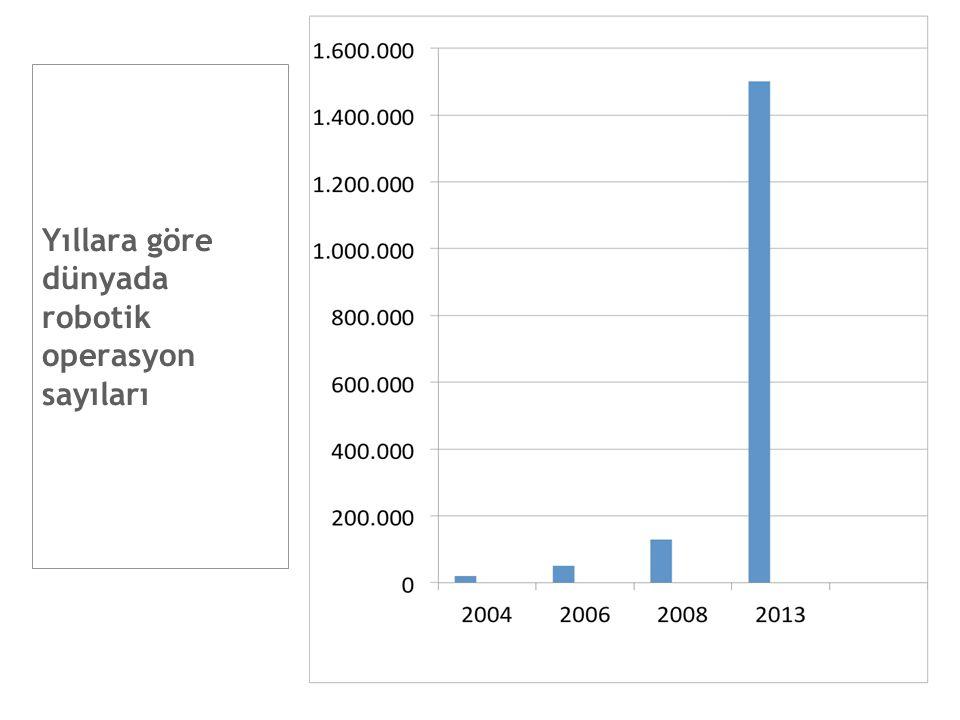 Yıllara göre dünyada robotik operasyon sayıları