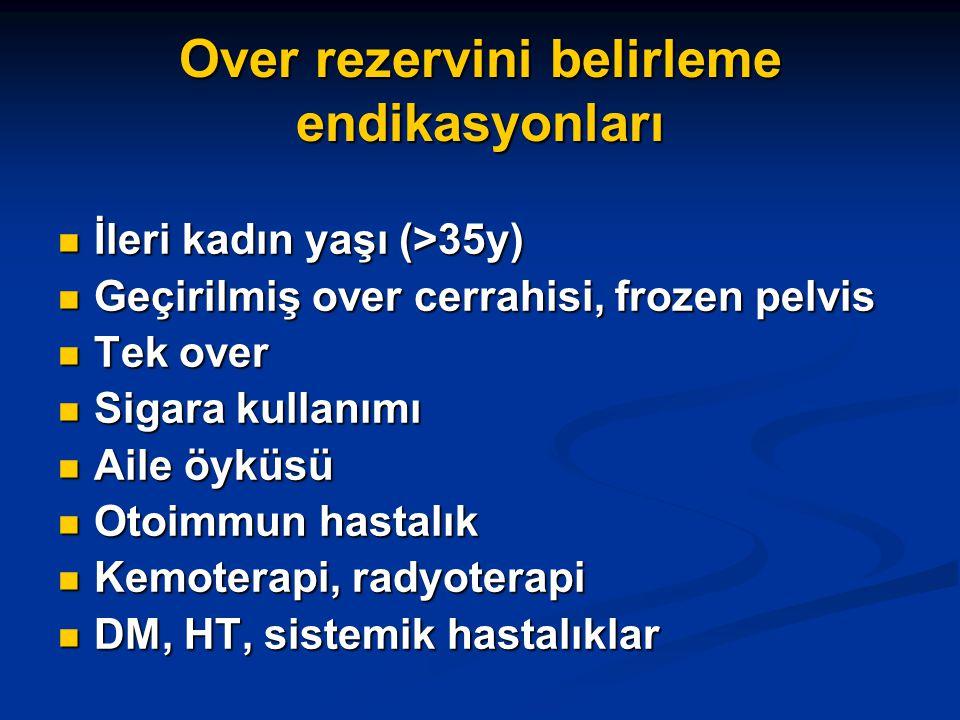 Bazal FSH – gebelik (IVF) Bazal FSH (3.gün) <1515-25>25 0 10 20 30 <1515-25>25 Doğum Gebelik Scott TR, 1989 %24 %13.6 %10.7