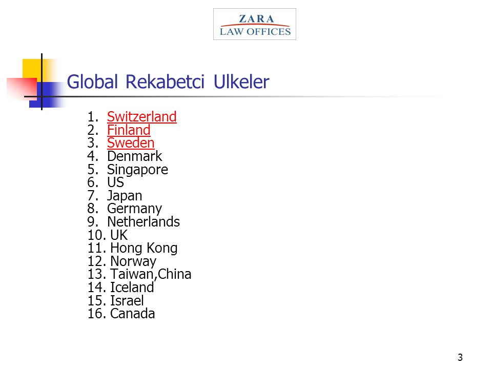 3 Global Rekabetci Ulkeler 1.Switzerland 2. Finland 3.