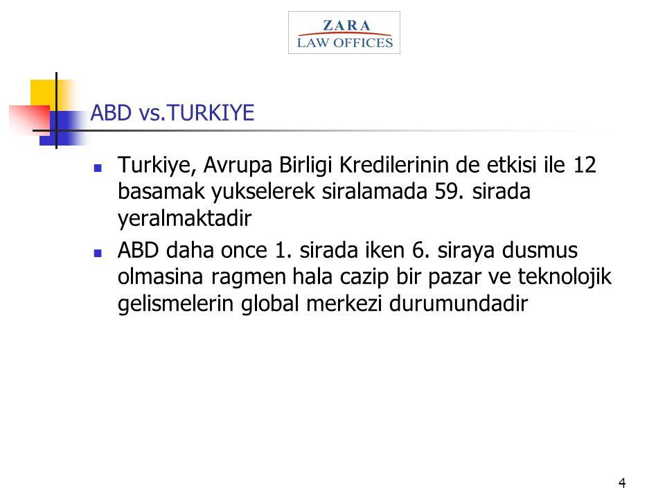 4 ABD vs.TURKIYE Turkiye, Avrupa Birligi Kredilerinin de etkisi ile 12 basamak yukselerek siralamada 59. sirada yeralmaktadir ABD daha once 1. sirada