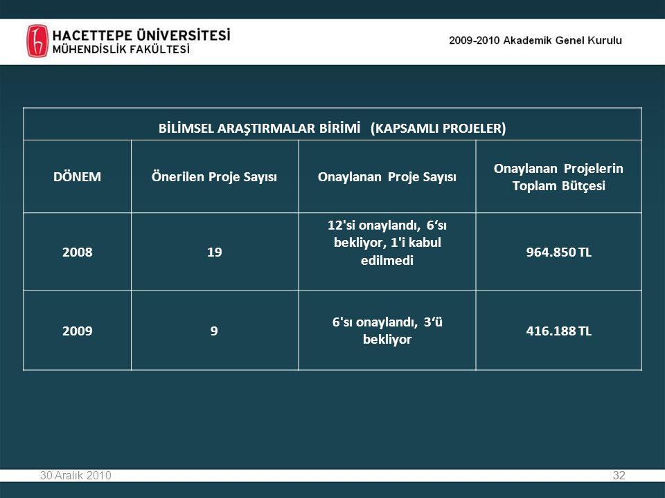 3230 Aralık 201032 BİLİMSEL ARAŞTIRMALAR BİRİMİ (KAPSAMLI PROJELER) DÖNEMÖnerilen Proje SayısıOnaylanan Proje Sayısı Onaylanan Projelerin Toplam Bütçesi 200819 12 si onaylandı, 6'sı bekliyor, 1 i kabul edilmedi 964.850 TL 20099 6 sı onaylandı, 3'ü bekliyor 416.188 TL