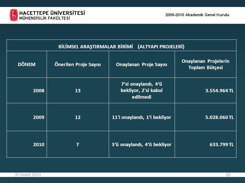 3330 Aralık 201033 BİLİMSEL ARAŞTIRMALAR BİRİMİ (ALTYAPI PROJELERİ) DÖNEMÖnerilen Proje SayısıOnaylanan Proje Sayısı Onaylanan Projelerin Toplam Bütçesi 200813 7'si onaylandı, 4'ü bekliyor, 2 si kabul edilmedi 3.554.964 TL 20091211 i onaylandı, 1'i bekliyor5.028.060 TL 201073'ü onaylandı, 4'ü bekliyor633.799 TL