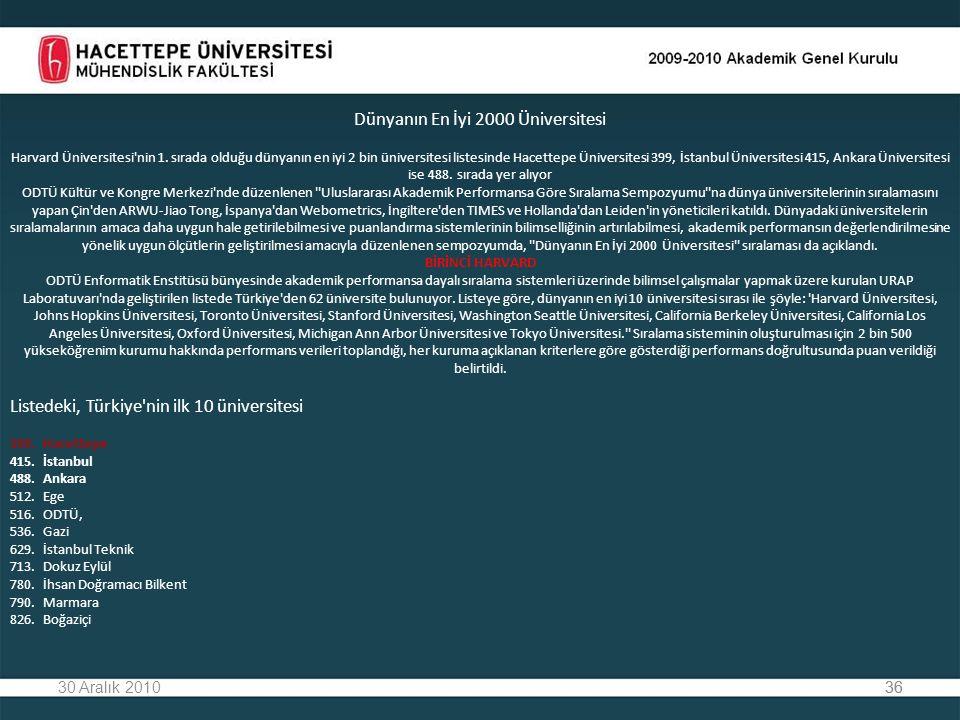 3630 Aralık 201036 Dünyanın En İyi 2000 Üniversitesi Harvard Üniversitesi nin 1.