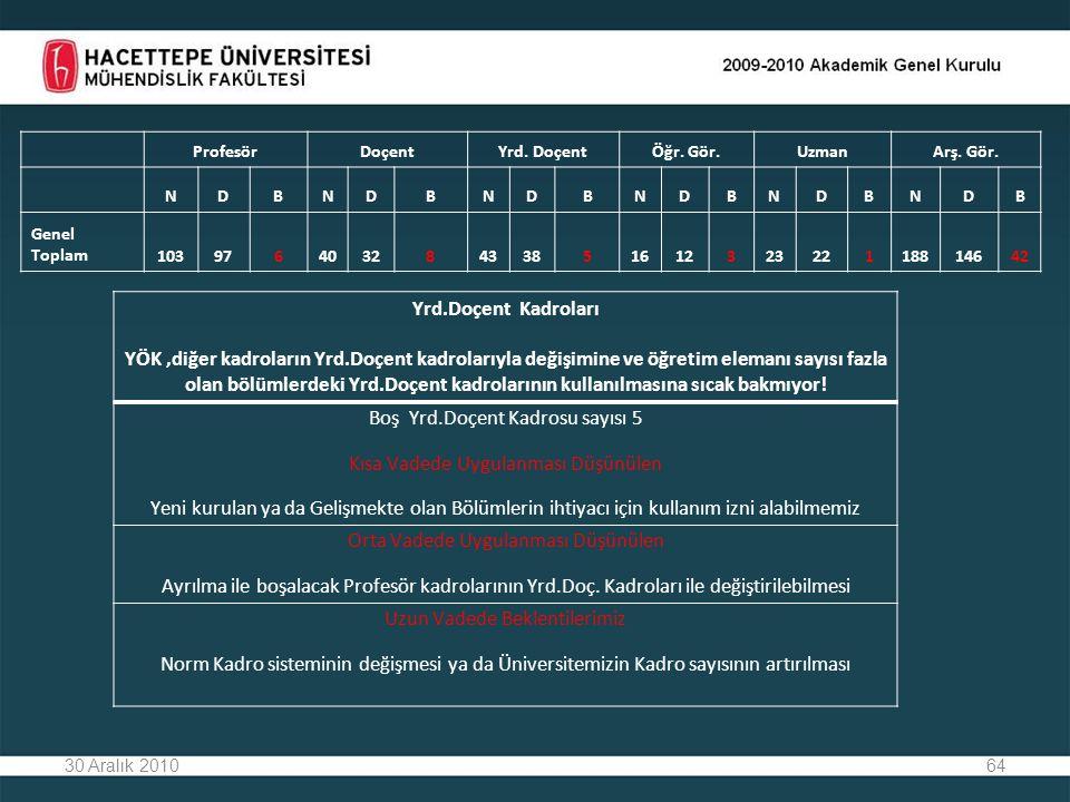 64 30 Aralık 2010 Yrd.Doçent Kadroları YÖK,diğer kadroların Yrd.Doçent kadrolarıyla değişimine ve öğretim elemanı sayısı fazla olan bölümlerdeki Yrd.Doçent kadrolarının kullanılmasına sıcak bakmıyor.