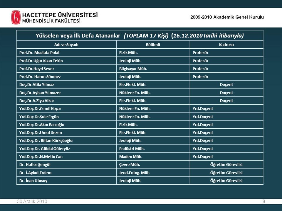 830 Aralık 20108 Yükselen veya İlk Defa Atananlar (TOPLAM 17 Kişi) (16.12.2010 tarihi itibarıyla) Adı ve SoyadıBölümüKadrosu Prof.Dr. Mustafa PolatFiz