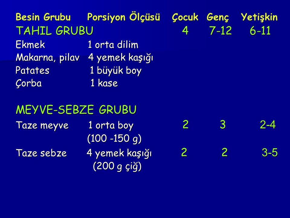 Besin Grubu Porsiyon Ölçüsü Çocuk Genç Yetişkin TAHIL GRUBU 4 7-12 6-11 Ekmek 1 orta dilim Makarna, pilav 4 yemek kaşığı Patates 1 büyük boy Çorba 1 k